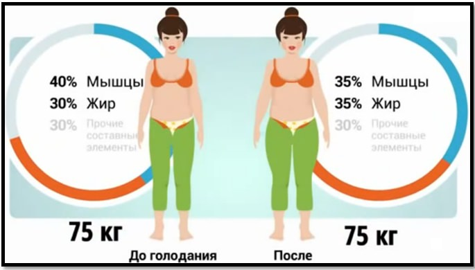 ПОТРЯСАЮЩИЕ упражнения для ПОХУДЕНИЯ – не требуют соблюдения диеты!